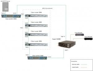 Casa C3200 MPLS proof of concept diagram