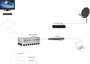 Inverto IDL 400s dijagram povezivanja sa WISI Chameleon